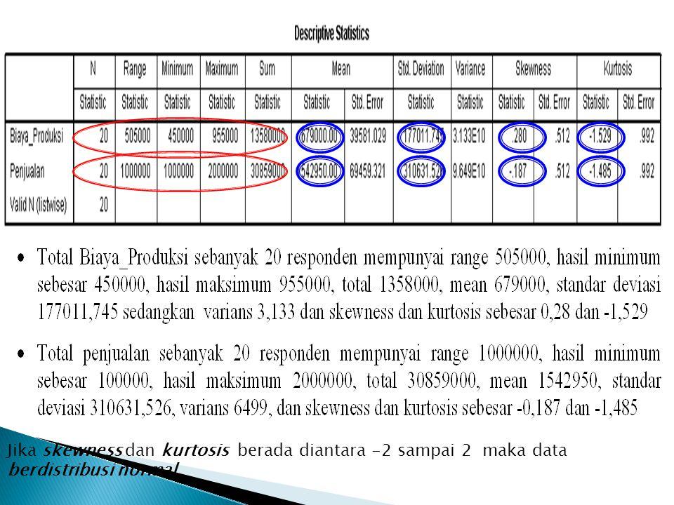 Jika skewness dan kurtosis berada diantara -2 sampai 2 maka data berdistribusi normal