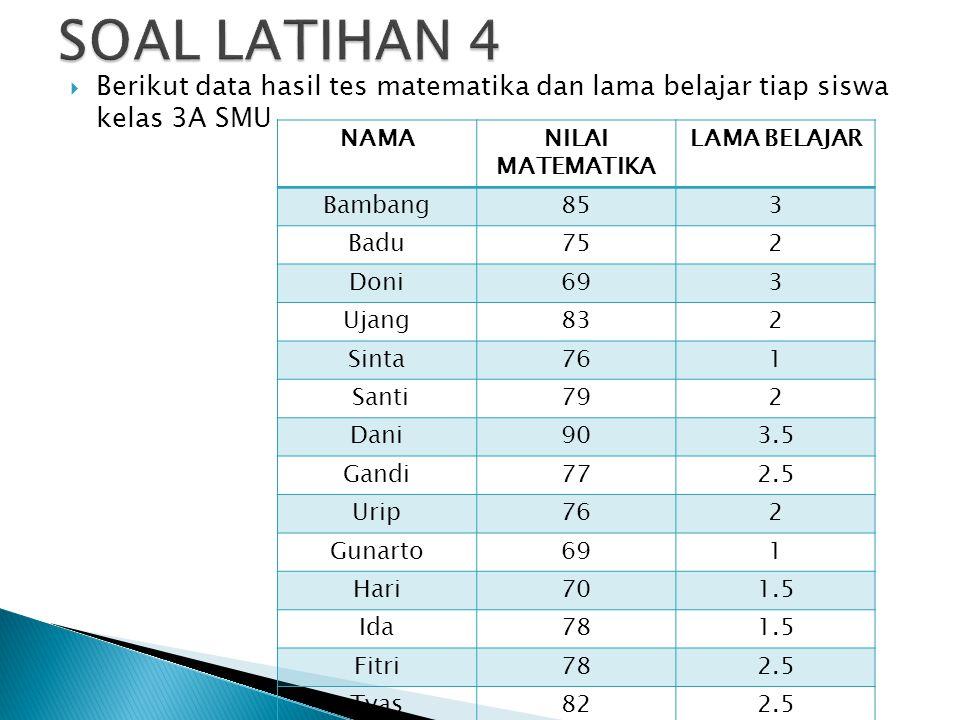 SOAL LATIHAN 4 Berikut data hasil tes matematika dan lama belajar tiap siswa kelas 3A SMU. NAMA. NILAI MATEMATIKA.