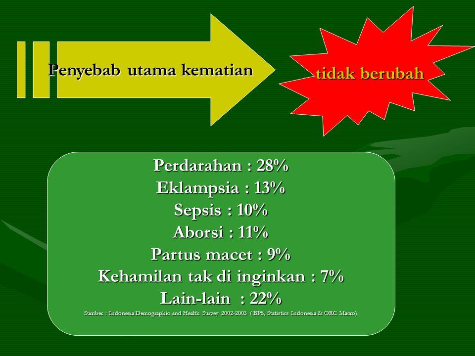 Penyebab utama kematian Kehamilan tak di inginkan : 7%