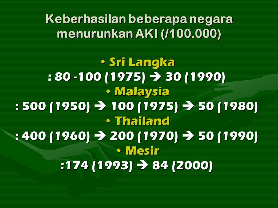 Keberhasilan beberapa negara menurunkan AKI (/100.000)