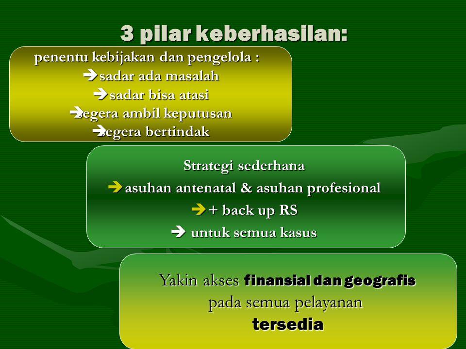 3 pilar keberhasilan: Yakin akses finansial dan geografis