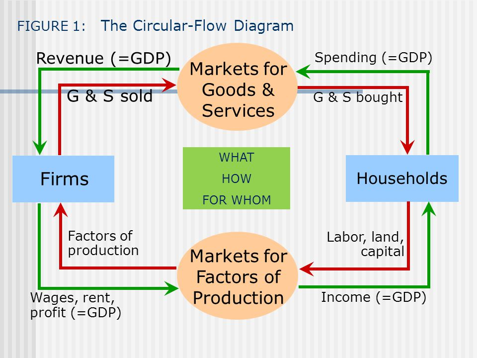 FIGURE 1: The Circular-Flow Diagram