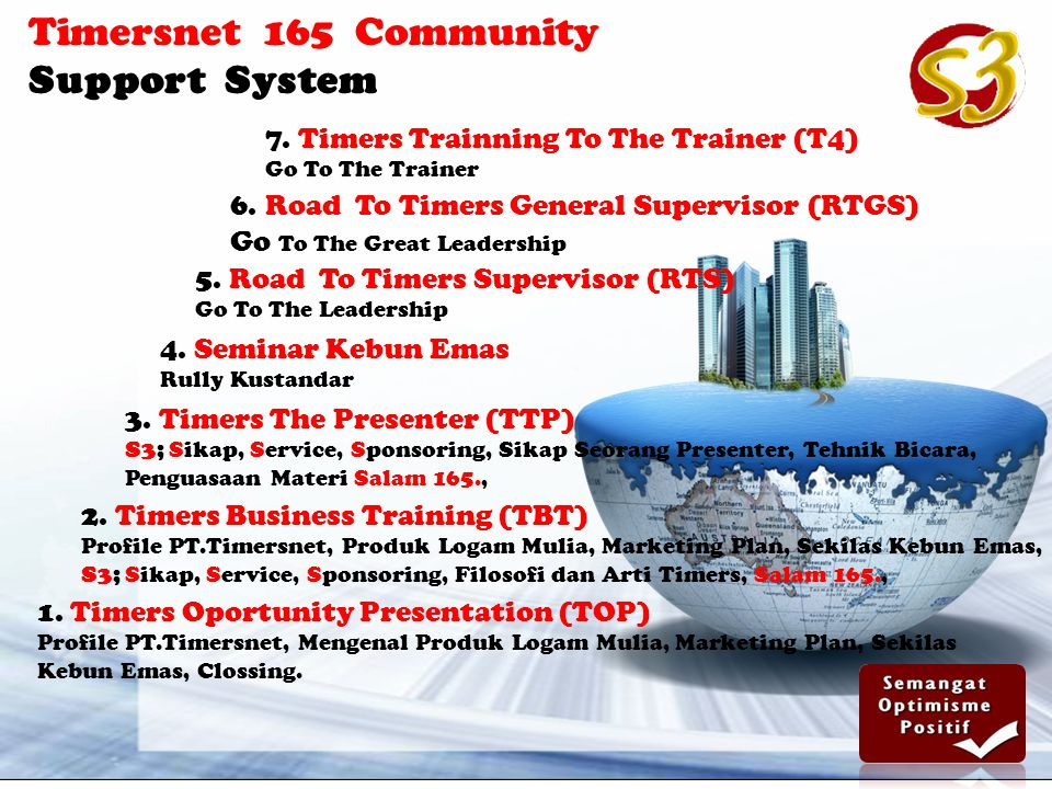 Timersnet 165 Community Support System