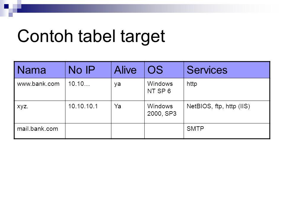 Contoh tabel target Nama No IP Alive OS Services www.bank.com 10.10…