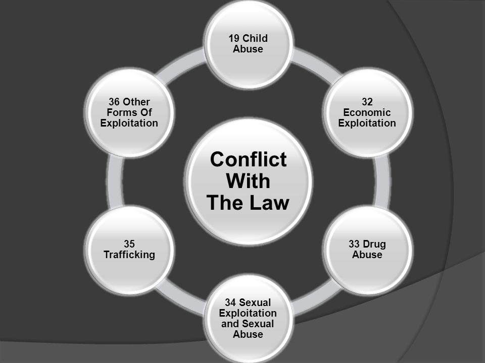 Conflict With The Law 19 Child Abuse 32 Economic Exploitation