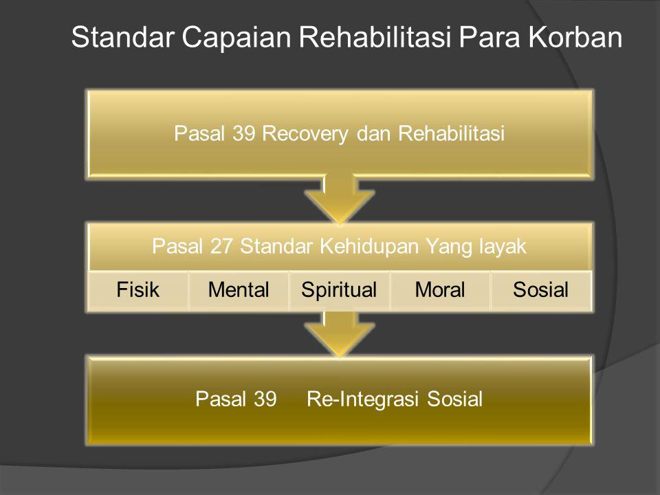 Standar Capaian Rehabilitasi Para Korban