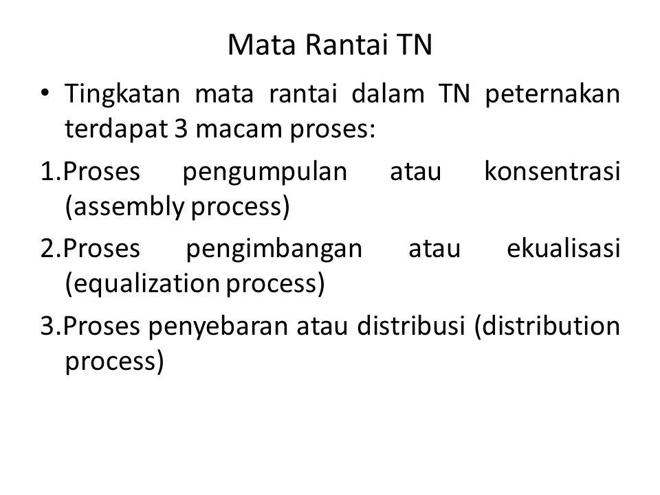 Mata Rantai TN Tingkatan mata rantai dalam TN peternakan terdapat 3 macam proses: 1.Proses pengumpulan atau konsentrasi (assembly process)
