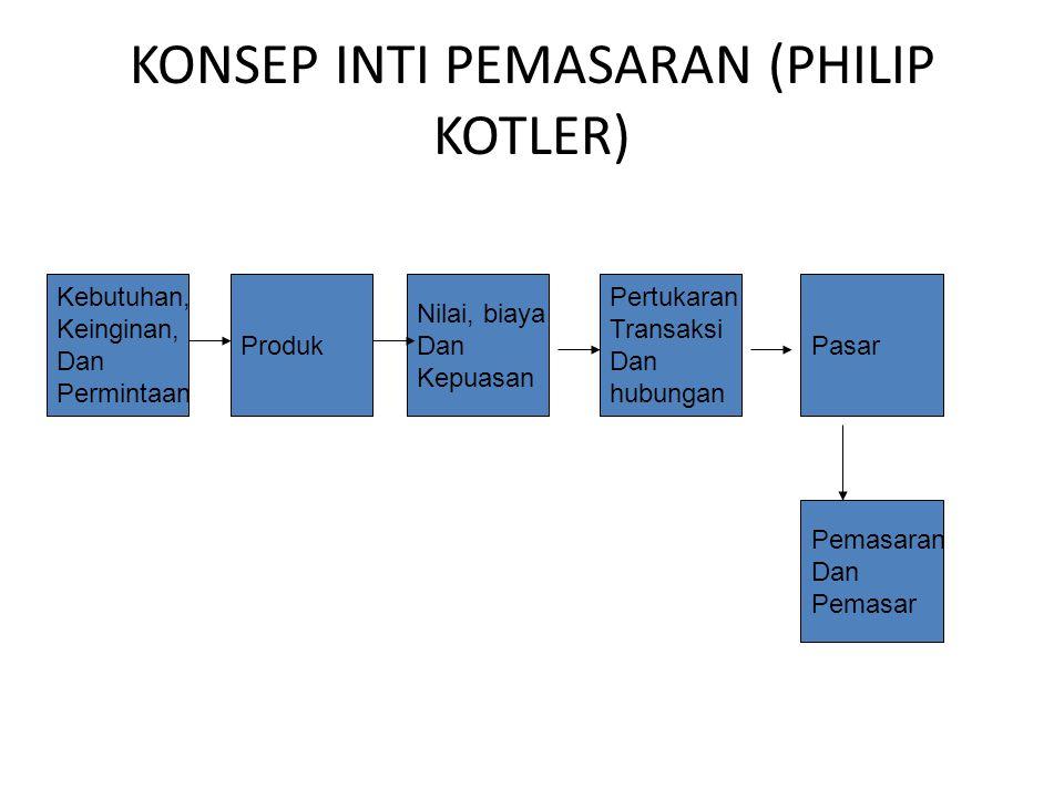 KONSEP INTI PEMASARAN (PHILIP KOTLER)