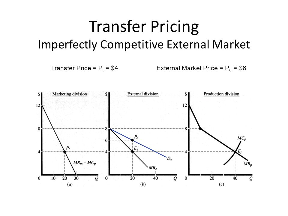 Transfer Pricing Imperfectly Competitive External Market