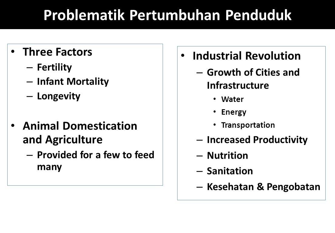 Problematik Pertumbuhan Penduduk