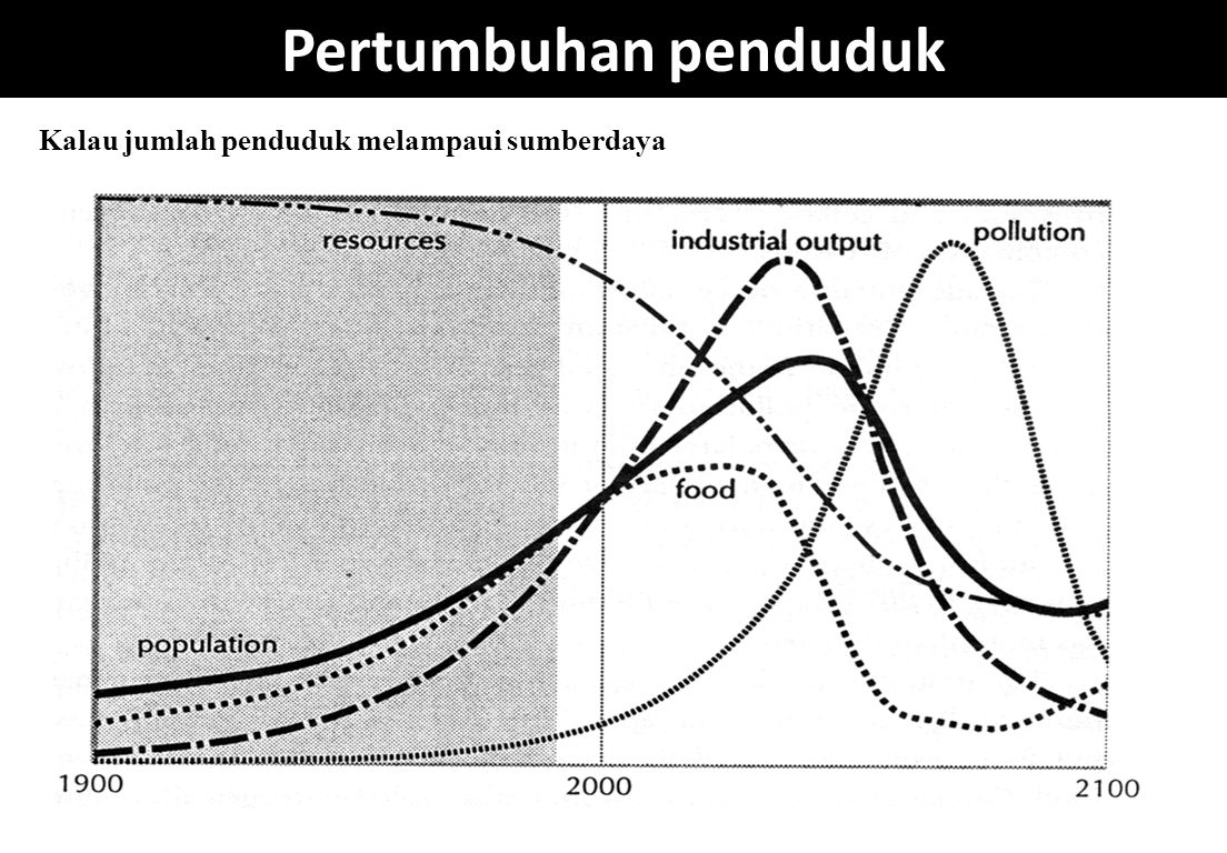 Pertumbuhan penduduk Kalau jumlah penduduk melampaui sumberdaya