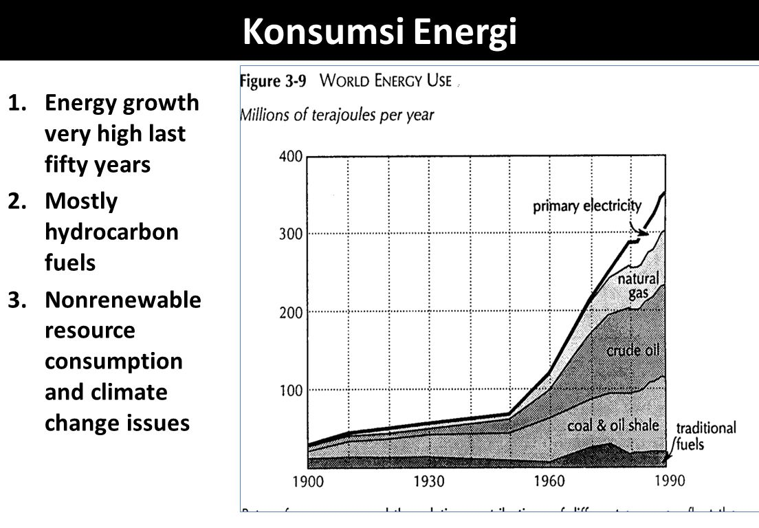 Konsumsi Energi Energy growth very high last fifty years