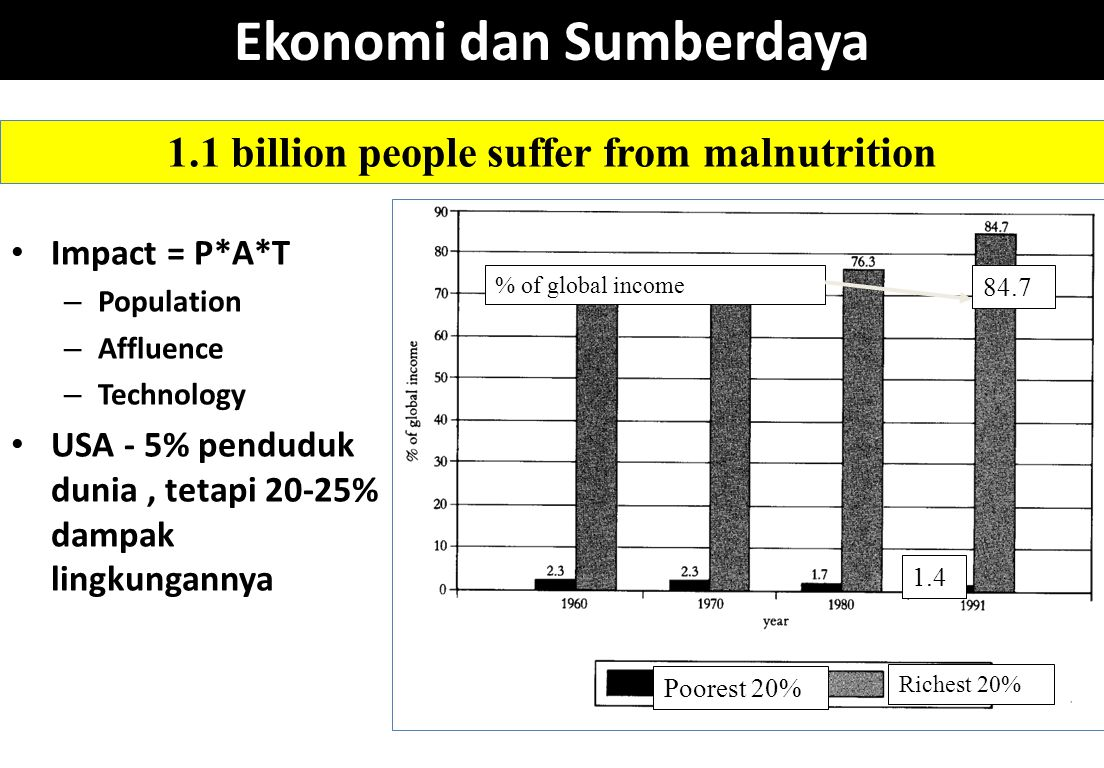 Ekonomi dan Sumberdaya