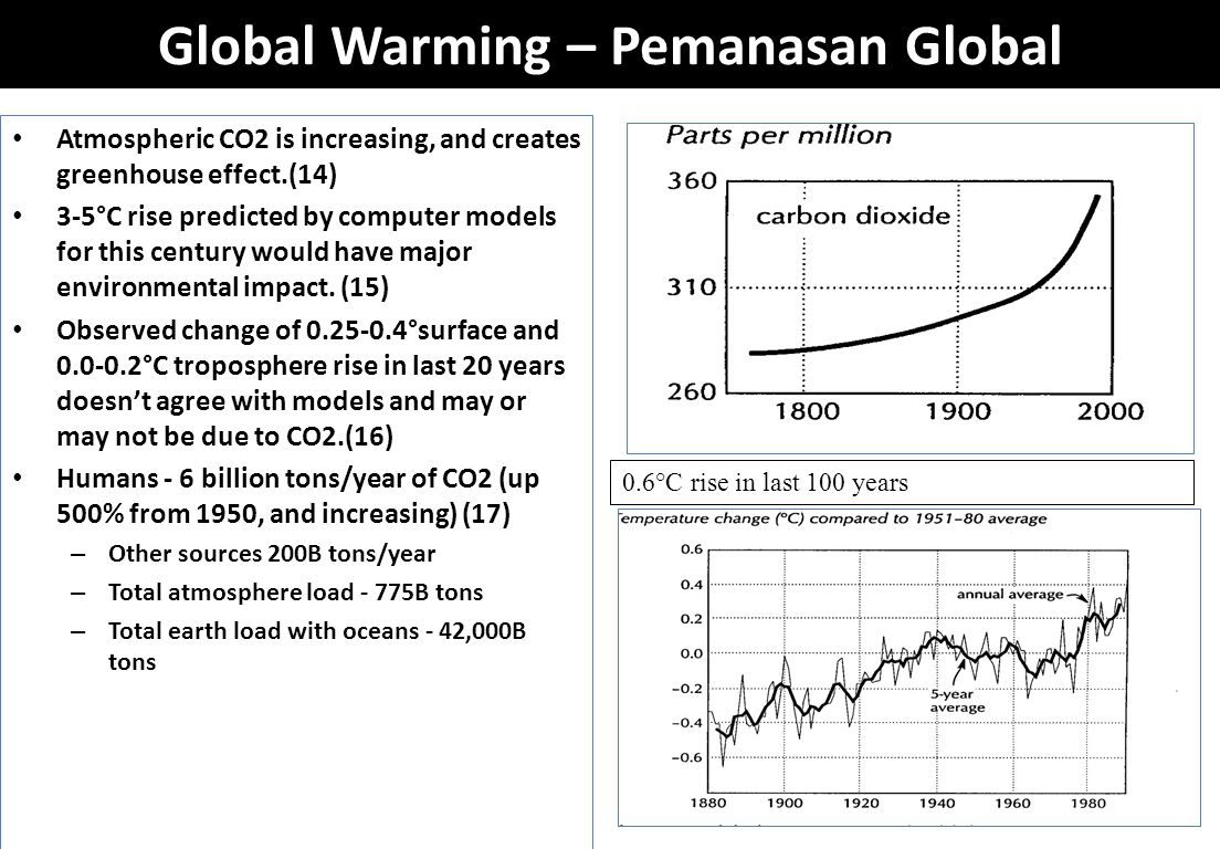 Global Warming – Pemanasan Global