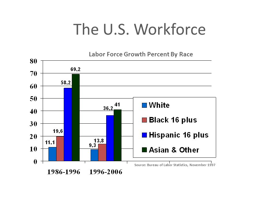 Labor Force Growth Percent By Race