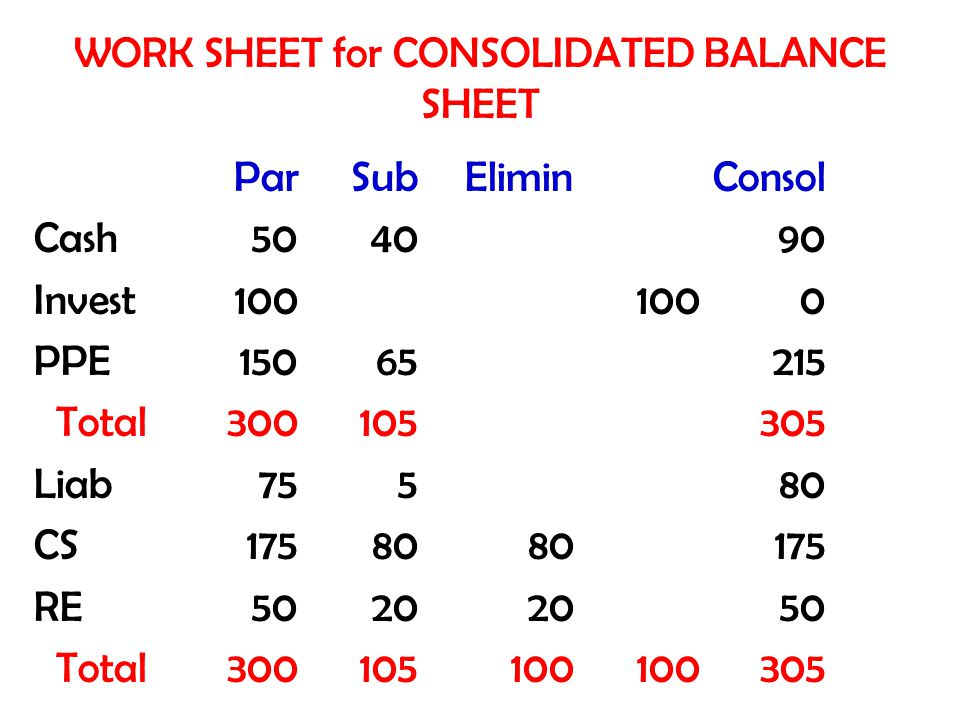 WORK SHEET for CONSOLIDATED BALANCE SHEET