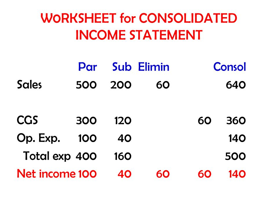 W0RKSHEET for CONSOLIDATED INCOME STATEMENT