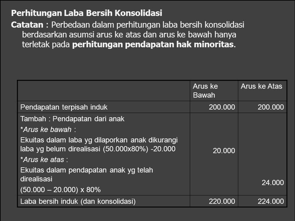 Perhitungan Laba Bersih Konsolidasi