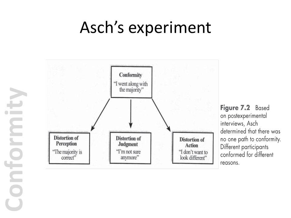 Asch's experiment Conformity