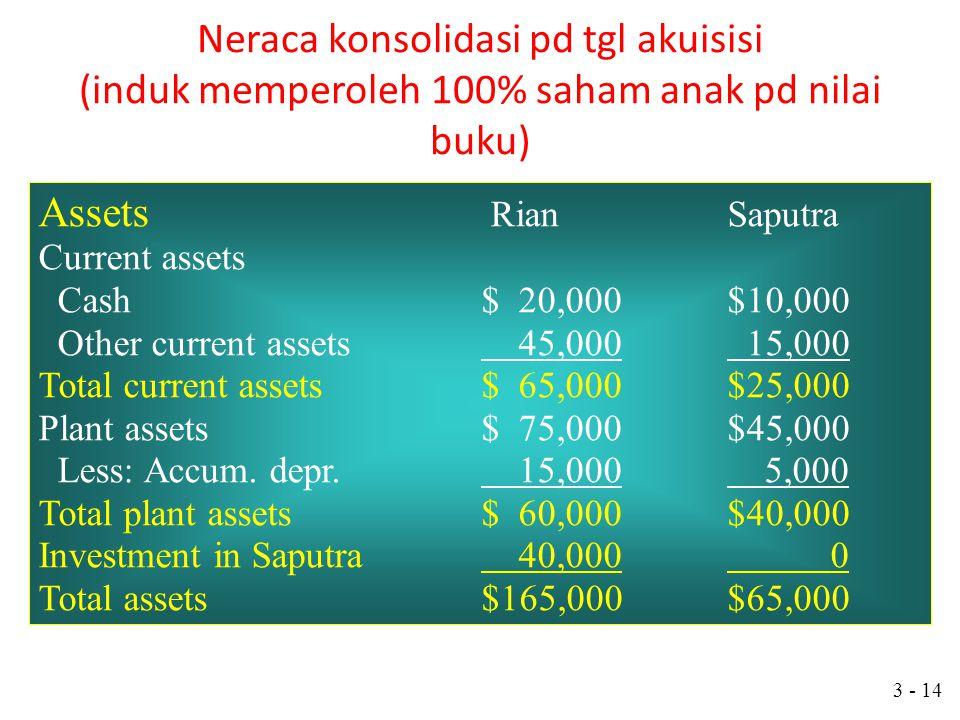 Neraca konsolidasi pd tgl akuisisi (induk memperoleh 100% saham anak pd nilai buku)
