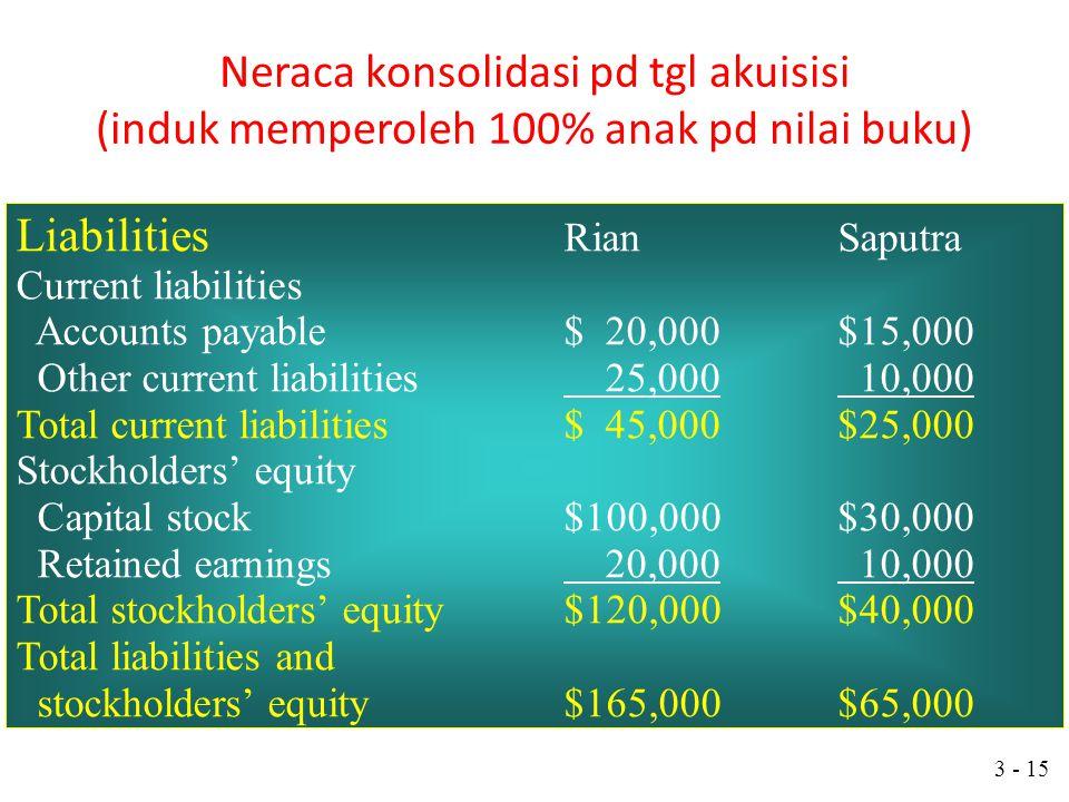 Liabilities Rian Saputra