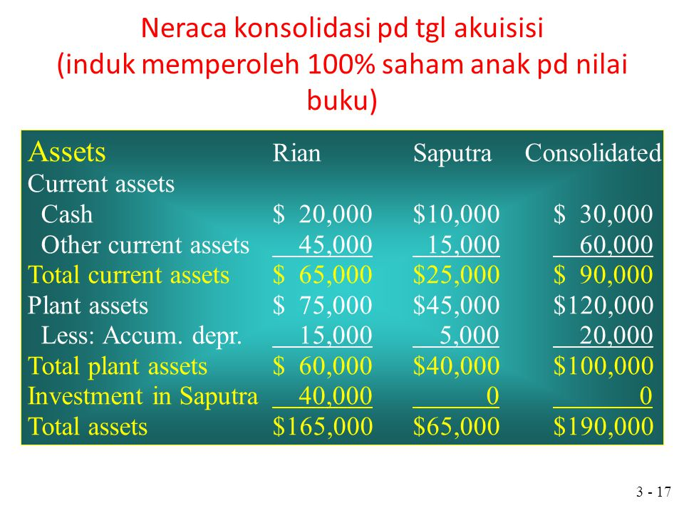 Assets Rian Saputra Consolidated