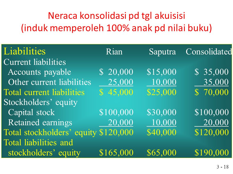 Liabilities Rian Saputra Consolidated