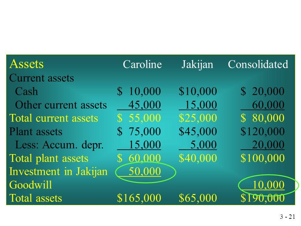 Assets Caroline Jakijan Consolidated