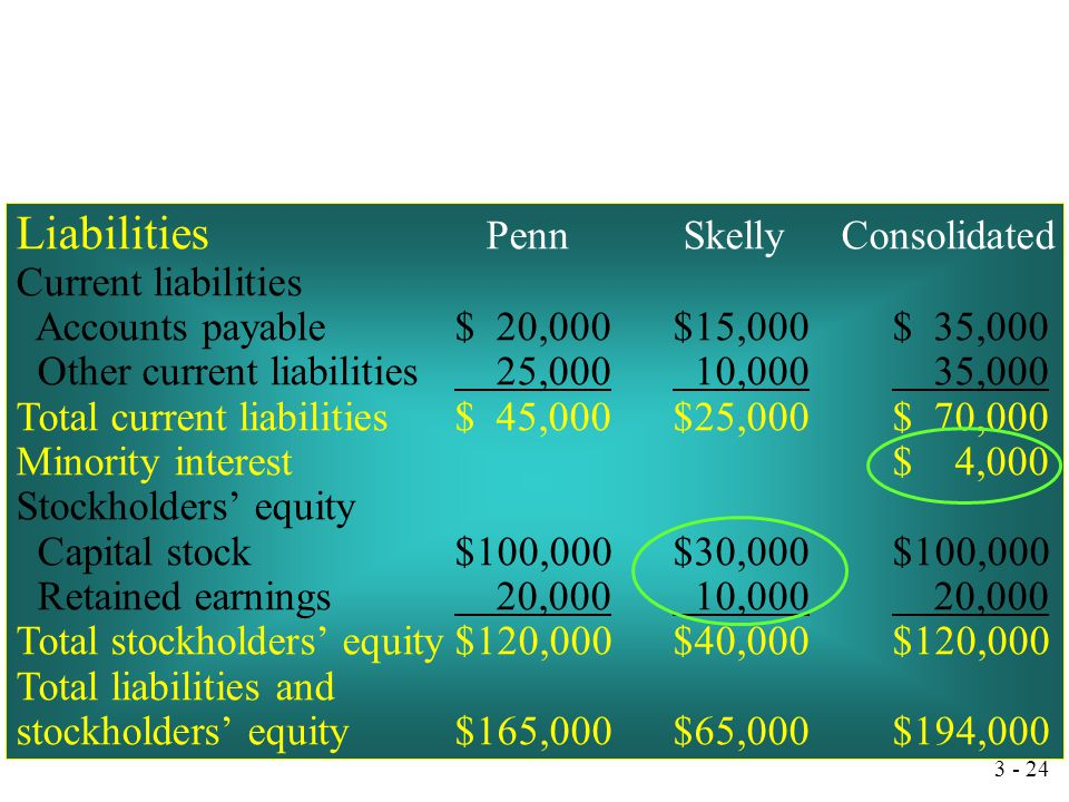 Liabilities Penn Skelly Consolidated
