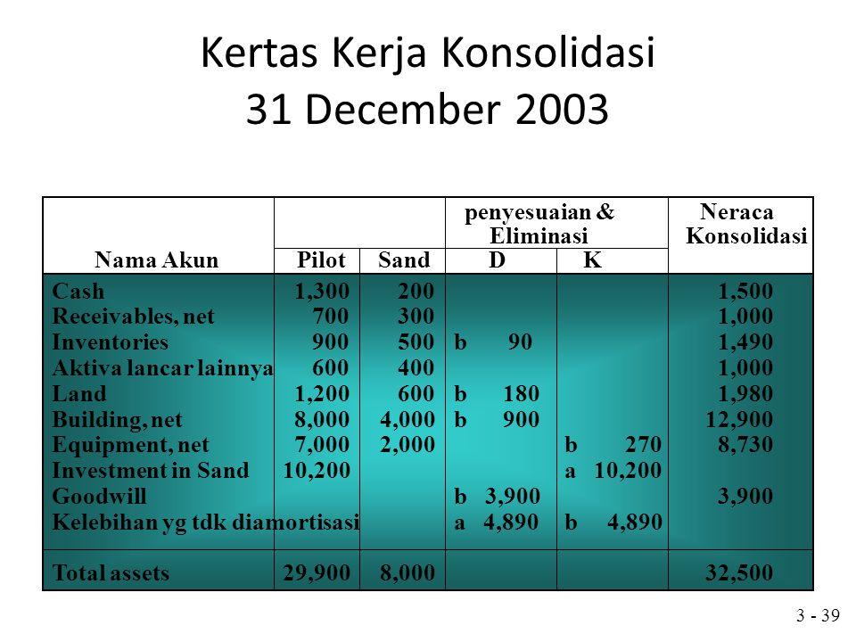 Kertas Kerja Konsolidasi 31 December 2003