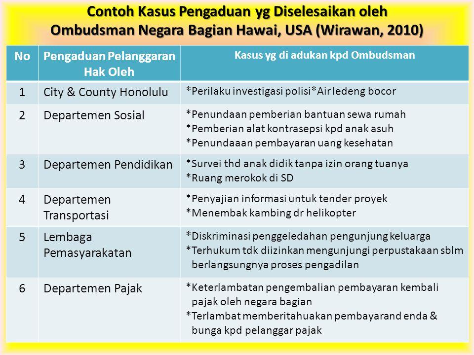 Pengaduan Pelanggaran Hak Oleh Kasus yg di adukan kpd Ombudsman