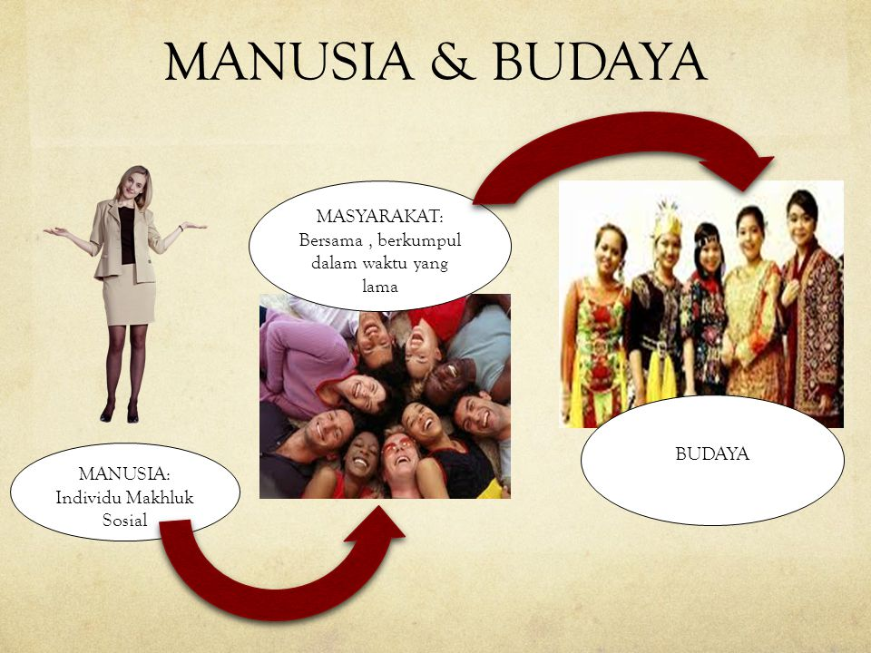 MANUSIA & BUDAYA MASYARAKAT: Bersama , berkumpul dalam waktu yang lama