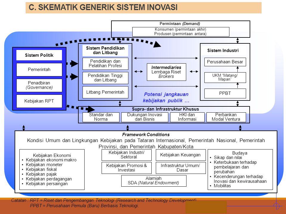 C. SKEMATIK GENERIK SISTEM INOVASI
