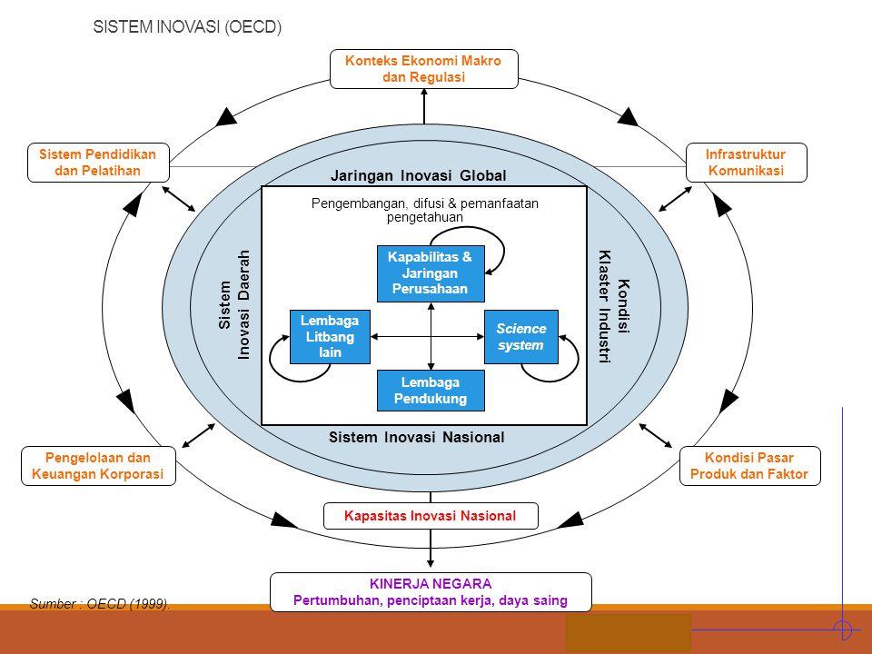 SISTEM INOVASI (OECD) Jaringan Inovasi Global Inovasi Daerah