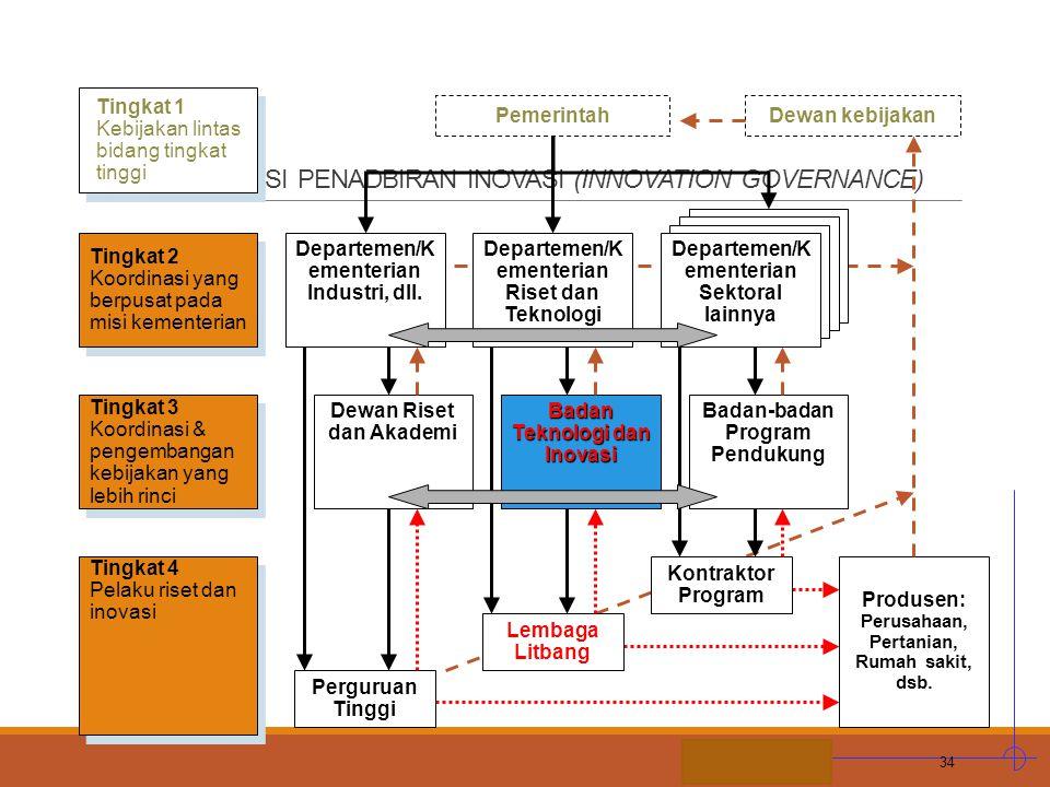 E. ORGANISASI PENADBIRAN INOVASI (INNOVATION GOVERNANCE)