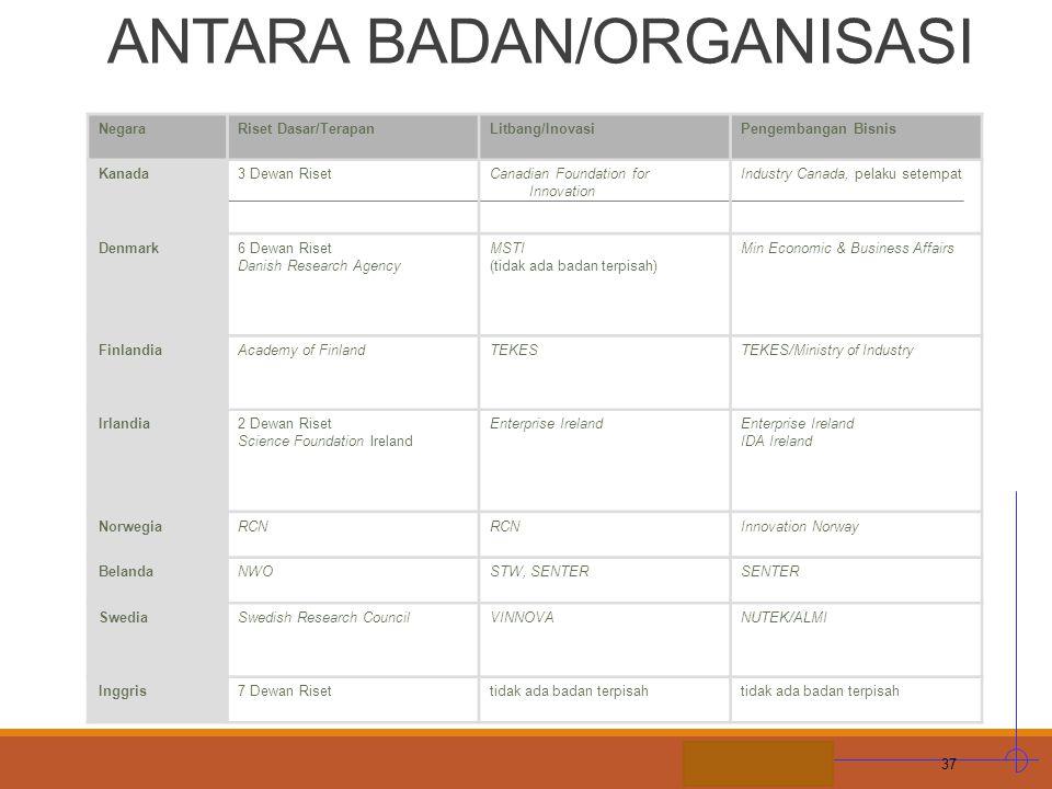 H. ILUSTRASI BATASAN ANTARA BADAN/ORGANISASI