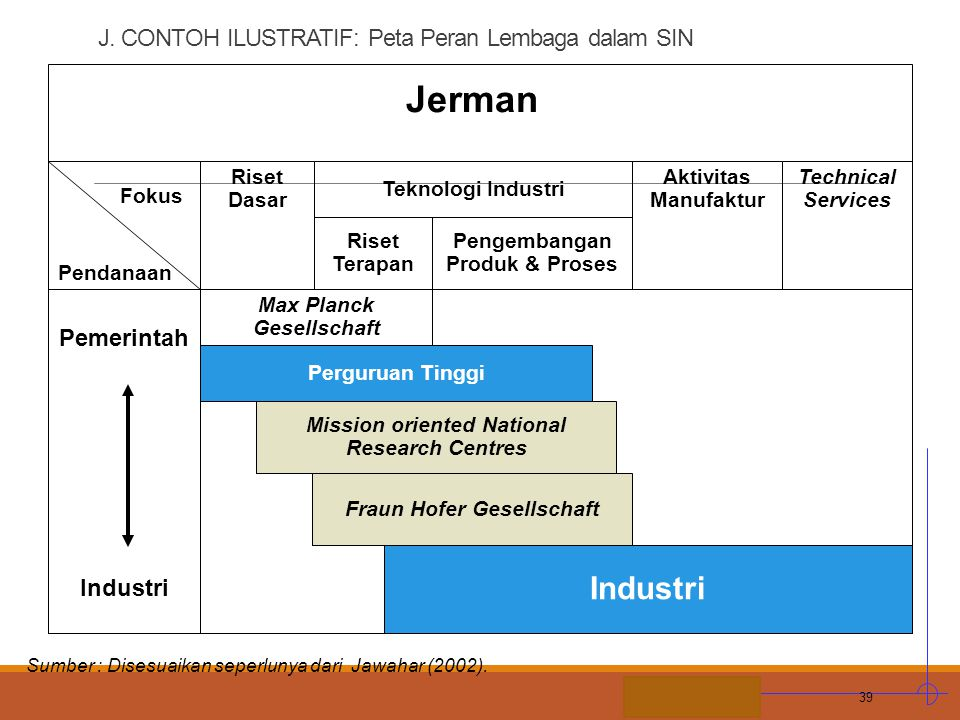 J. CONTOH ILUSTRATIF: Peta Peran Lembaga dalam SIN