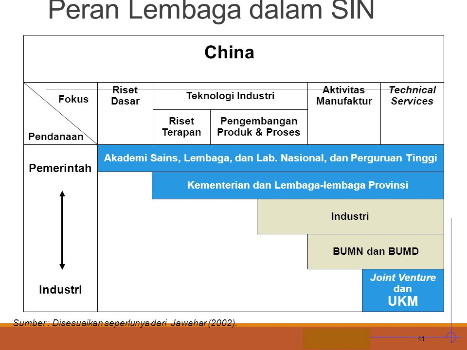 L. CONTOH ILUSTRATIF: Peta Peran Lembaga dalam SIN
