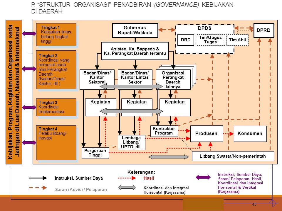 P. STRUKTUR ORGANISASI PENADBIRAN (GOVERNANCE) KEBIJAKAN DI DAERAH