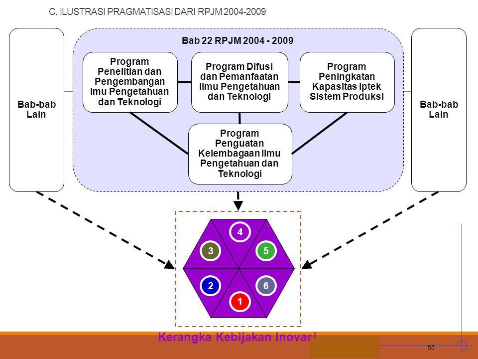 C. ILUSTRASI PRAGMATISASI DARI RPJM 2004-2009