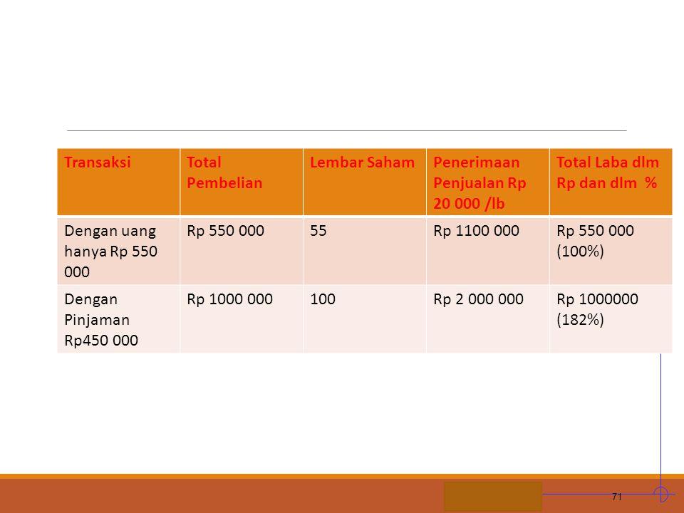 Transaksi Total Pembelian. Lembar Saham. Penerimaan Penjualan Rp 20 000 /lb. Total Laba dlm Rp dan dlm %