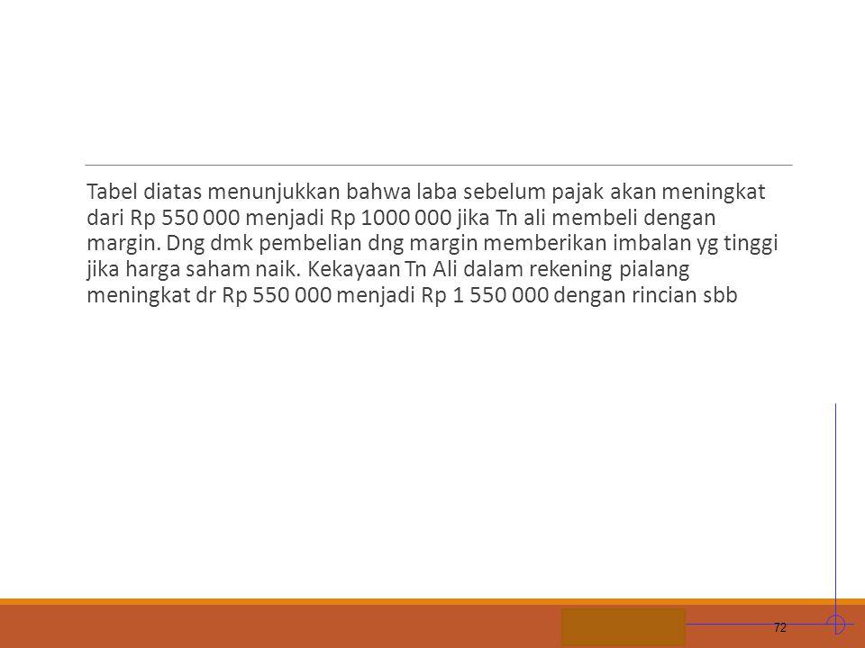Tabel diatas menunjukkan bahwa laba sebelum pajak akan meningkat dari Rp 550 000 menjadi Rp 1000 000 jika Tn ali membeli dengan margin.