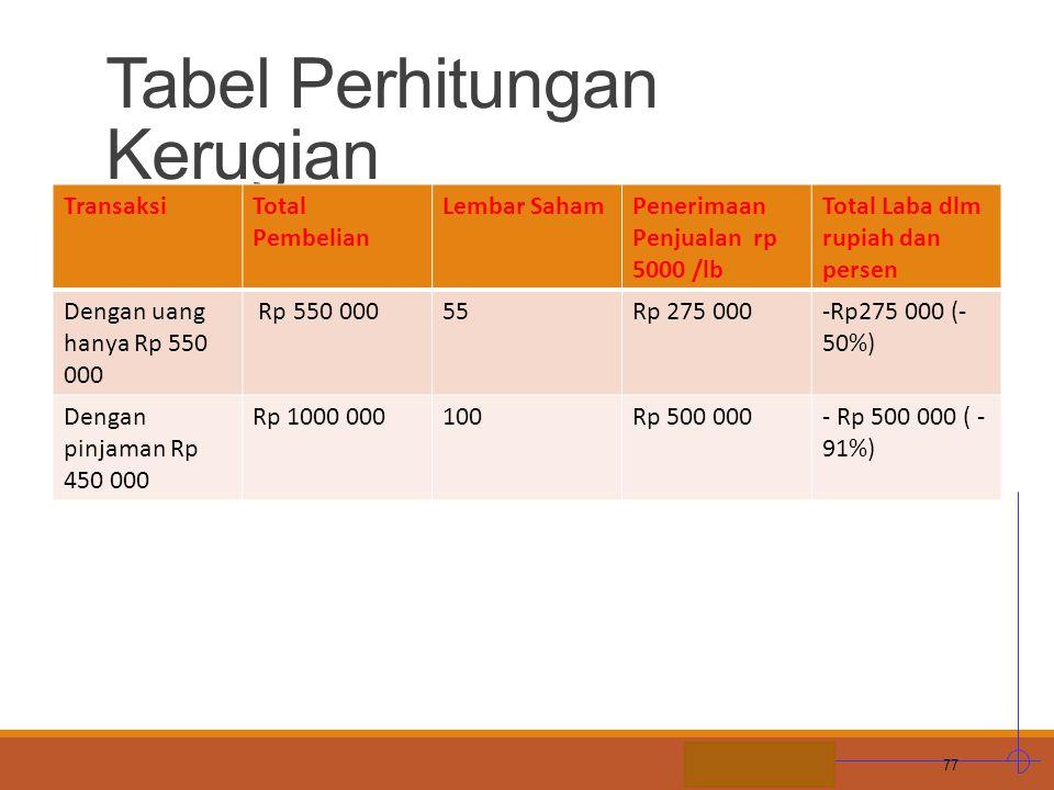 Tabel Perhitungan Kerugian