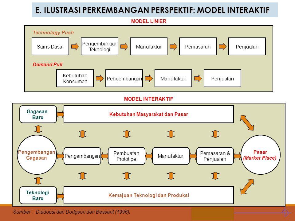 Kebutuhan Masyarakat dan Pasar Kemajuan Teknologi dan Produksi