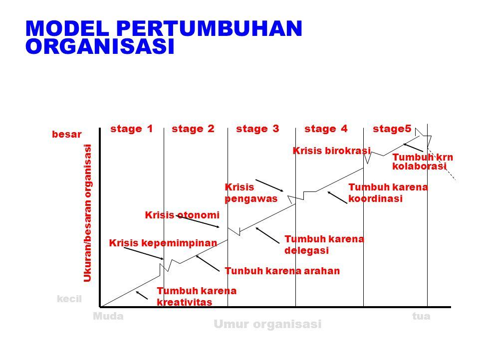 MODEL PERTUMBUHAN ORGANISASI