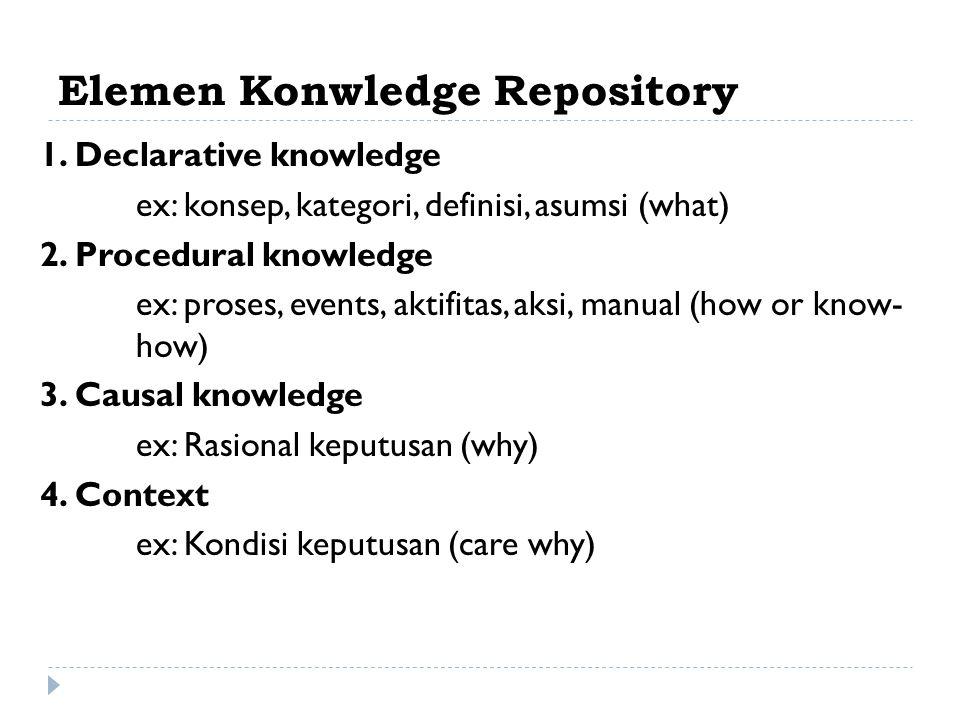 Elemen Konwledge Repository