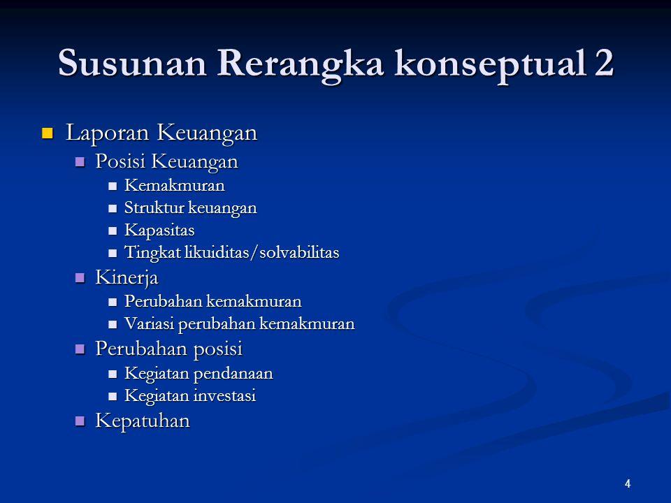 Susunan Rerangka konseptual 2