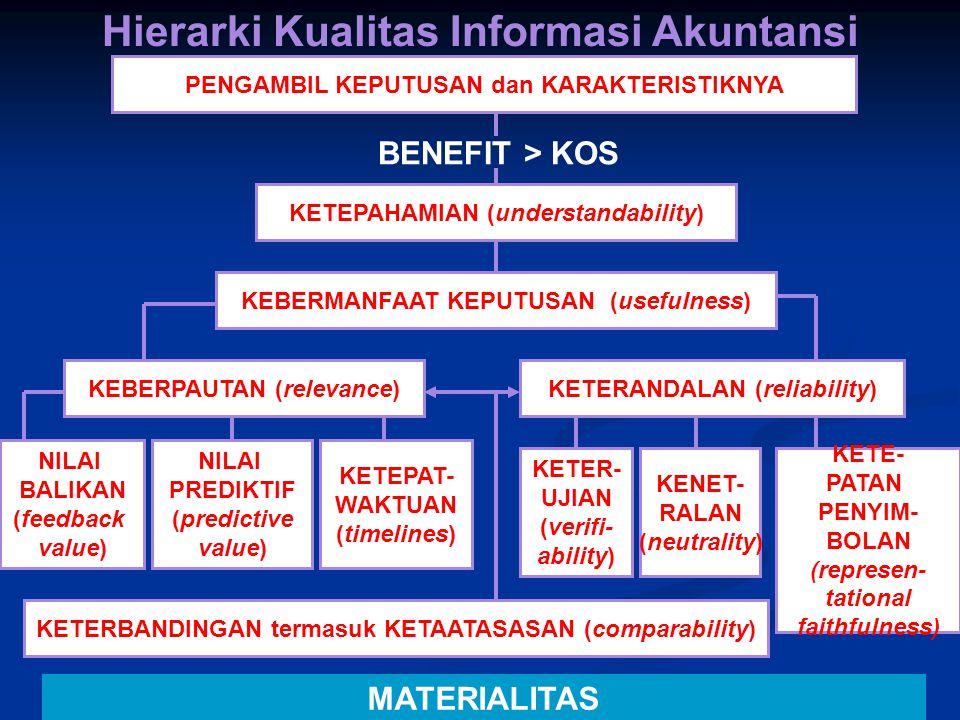 Hierarki Kualitas Informasi Akuntansi