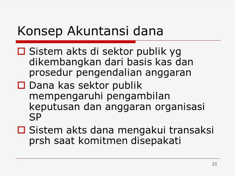 Konsep Akuntansi dana Sistem akts di sektor publik yg dikembangkan dari basis kas dan prosedur pengendalian anggaran.