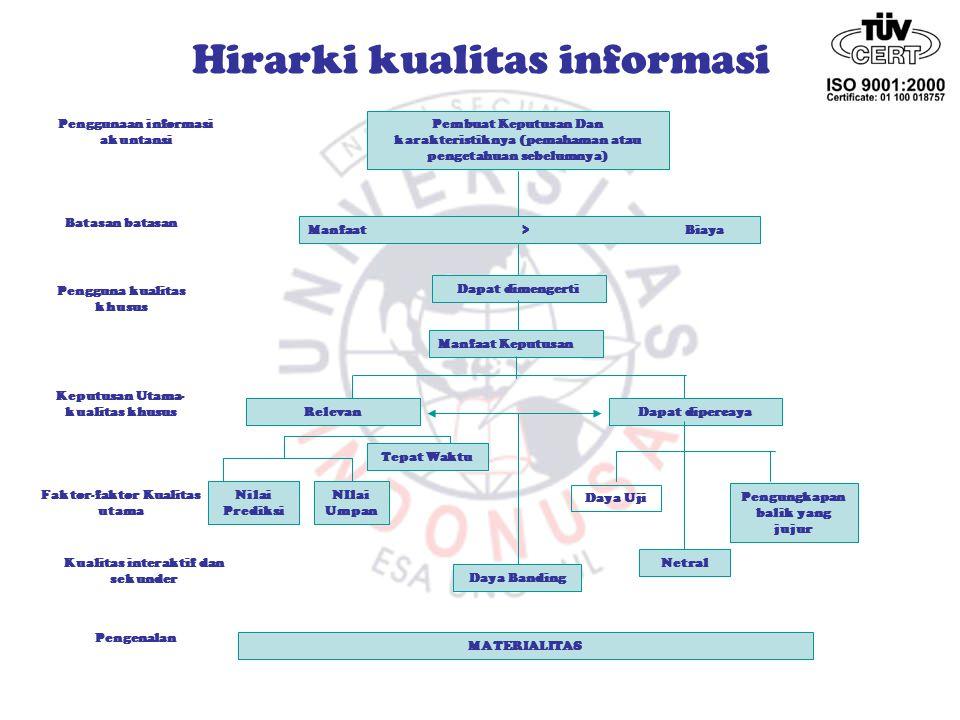 Hirarki kualitas informasi